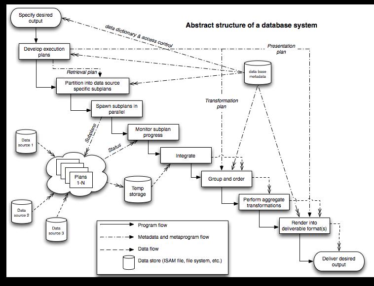 AbstractDBMS