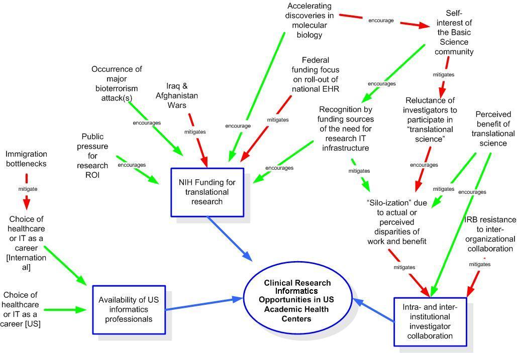 Future of Health IT: Trends and Scenarios: Healthcare ...